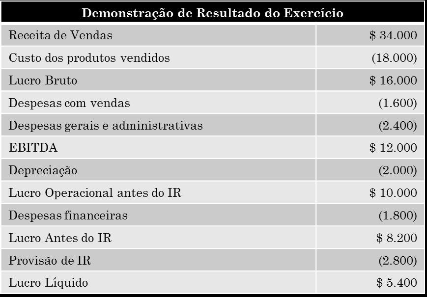 tabela_EBITDA